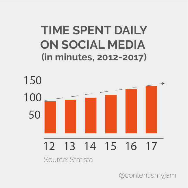 Graph showing social media time use